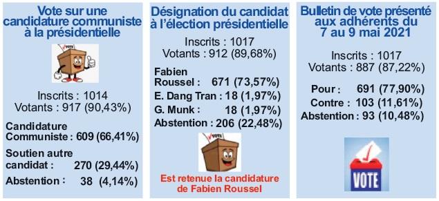votes conférence