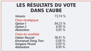 Résultat vote Aube